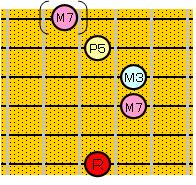 6弦ルートのコードフォーム:CMaj7