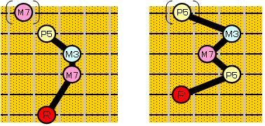 基本コードフォーム(6・5弦ルートのコードフォーム)