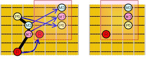4弦ルートのコードフォームとその導き方