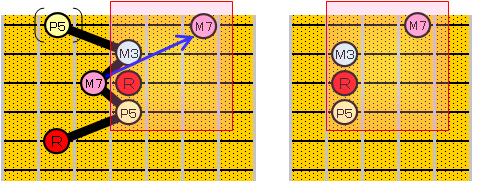 3弦ルートのコードフォームとその導き方