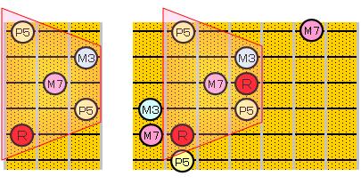 Maj7のアルペジオ(5・3弦弦ルート)