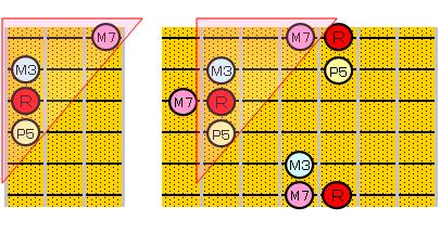 Maj7のアルペジオ(6・3・1弦ルート)