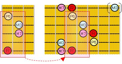 Maj7のアルペジオ(6・4・1ルート)
