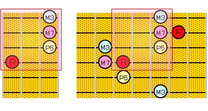 Maj7のアルペジオ(4・2弦ルート)