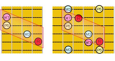 Maj7のアルペジオ(5・2弦ルート)