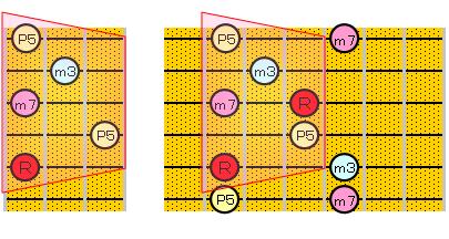 m7のアルペジオ(5・3弦弦ルート)