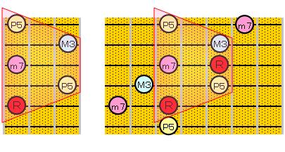 セブンス・コードのアルペジオ(5・3弦弦ルート)