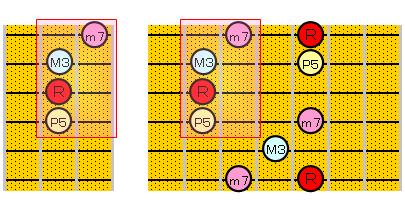 セブンス・コードのアルペジオ(6・3・1弦ルート)