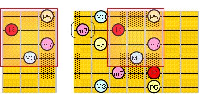 セブンス・コードのアルペジオ(5・2弦ルート)