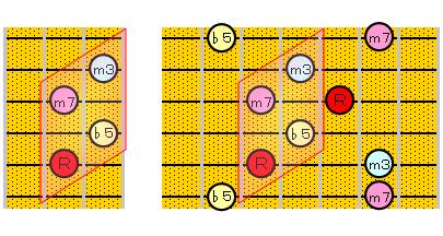 m7(♭5)のアルペジオ(5・3弦弦ルート)