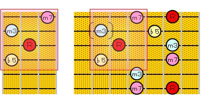 m7(♭5)のアルペジオ(6・3・1弦ルート)