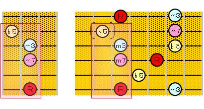 m7(♭5)のアルペジオ(6・4・1ルート)