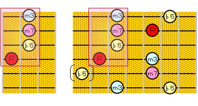 m7(♭5)のアルペジオ(4・2弦ルート)