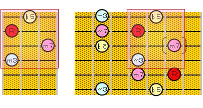 m7(♭5)のアルペジオ(5・2弦ルート)