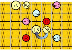 m7→m7(♭5)