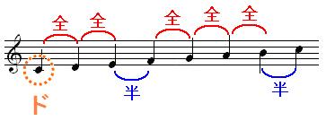 Cメジャースケールの構造