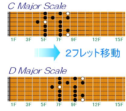 キー・チェンジ( Key=C → key=D )