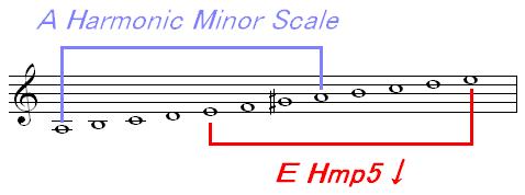 E Hmp5↓スケールとAハーモニック・マイナースケールの関係