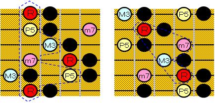 セブンスコードとHmp5↓スケールを重ねた図