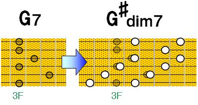 G7→G♯dim7