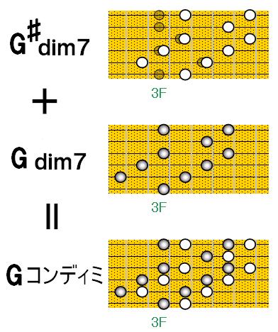 G♯dim7+Gdim7=Gコンディミ